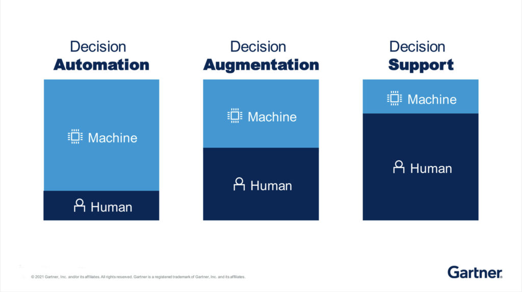 Would you let AI make your resource scheduling decisions? Comparison of decision support / automation approaches by Gartner